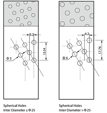 Oil Indentations Holes